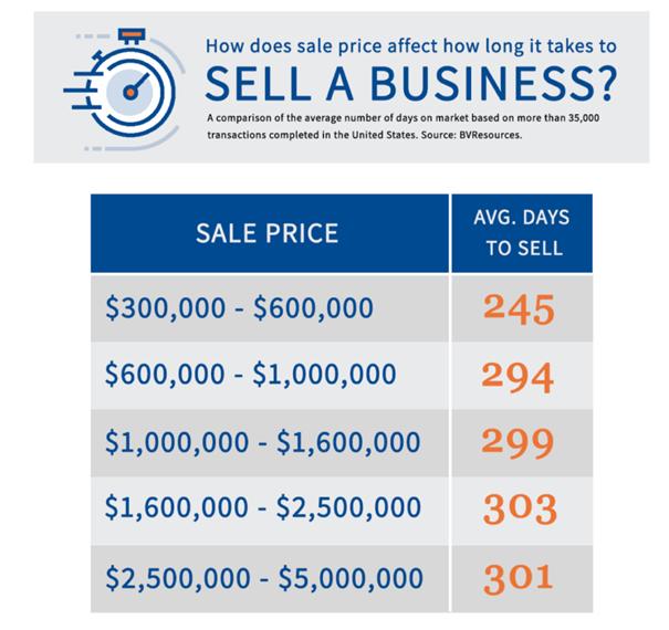 acheteurs préqualifiés pour vendre une entreprise